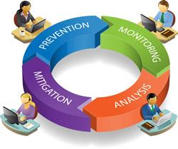 Ciclo del reputation management